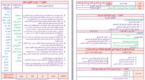 تحضير-الدراسات-الاجتماعية-و-الوطنية-ثاني-ثانوي-مستوى-ثالث-بطريقة-وحدات-مشروع-الملك-عبدالله-الليزر.