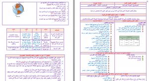 تحضير-فيزياء-ثاني-ثانوي-مستوى-ثالث-بطريقة-وحدات-مشروع-الملك-عبدالله
