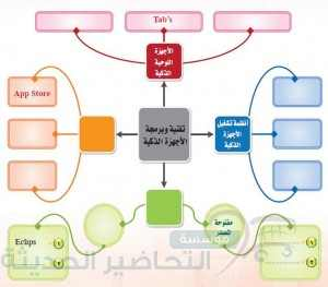 خرائط ومفاهيم حاسب مقررات 2