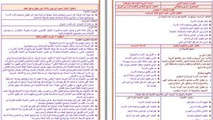 تحضير التربية الاجتماعية و الوطنية رابع ابتدائي بطريقة وحدات مشروع الملك عبدالله الليزر