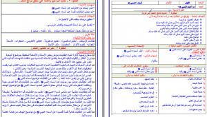 تحضير الحديث و السيرة رابع ابتدائي بطريقة وحدات مشروع الملك عبدالله فواز الحربي