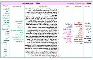 تحضير تربية اسرية اولى ابتدائي وسائل التعليمية بطريقة الوحدات تابع