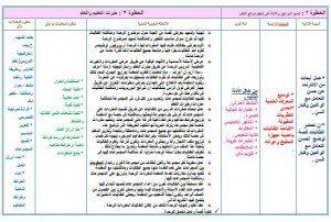 تحضير تربية اسرية ثاني ابتدائي وسائل التعليمية بطريقة الوحدات تابع