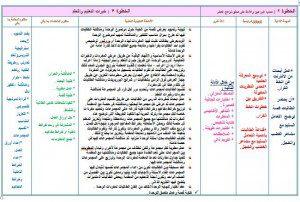 تحضير تربية اسرية سادس ابتدائي وسائل التعليمية بطريقة الوحدات تابع