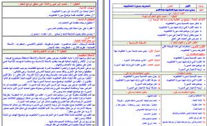تحضير تفسير اول متوسط فواز الحربي بطريقة وحدات مشروع الملك عبدالله