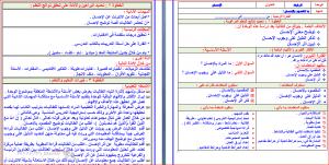 تحضير توحيد ثالث ابتدائي فواز الحربي بطريقة وحدات مشروع الملك عبدالله
