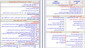 تحضير رياضيات اول ابتدائي بطريقة وحدات مشروع الملك عبدالله فواز الحربي