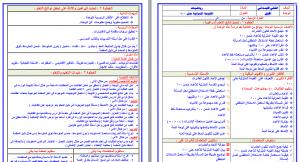 تحضير رياضيات ثاني ابتدائي بطريقة وحدات مشروع الملك عبدالله فواز الحربي