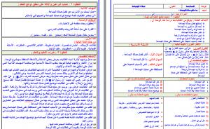 تحضير فقه خامس ابتدائي فواز الحربي بطريقة وحدات مشروع الملك عبدالله