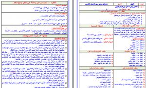 تحضير قران كريم خامس ابتدائي فواز الحربي بطريقة وحدات مشروع الملك عبدالله