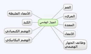 خرائط ومفاهيم احياء ثاني ثانوي فصلي