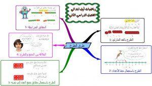 خرائط ومفاهيم رياضيات اولى ابتدائي