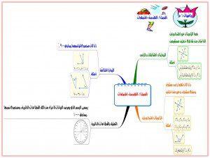 خرائط ومفاهيم رياضيات اول متوسط