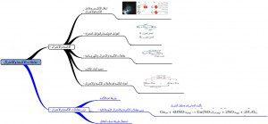 خرائط ومفاهيم كيمياء ثاني ثانوي فصلي