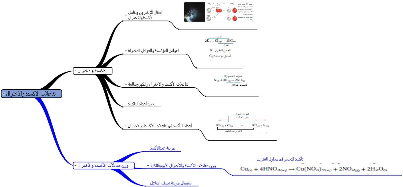 شرح كتاب الكيمياء ثاني ثانوي الفصل الاول