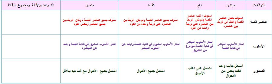 تحضير بطريقة الوحدات مادة الكيمياء الصف الأول ثانوى فصلى بطريقة الفصل الدراسى الثانى