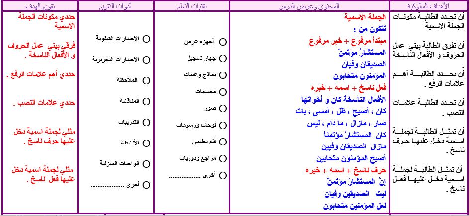 حل اسئلة درس قضايا إملائية لمادة الكفايات اللغوية 3 مقررات 1440 هـ