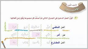 تحضير درس الأسلوب اللغوي الأمر  مادة لغتي الصف الأول متوسط فصل دراسي أول العام الدراسي 1440هـ