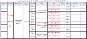 حل اسئلة مادة قرآن تحفيظ للصف الرابع الابتدائي الفصل الدراسي الثاني
