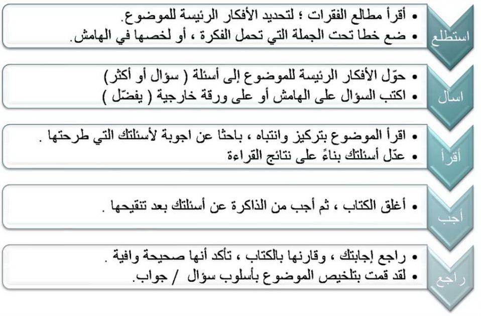 مهارات درس خطوات القراءة المتعمقة مادة لغتى الصف الثانى متوسط النصف الثاني عام 1440
