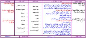 تحضير درس نزول القرآن
