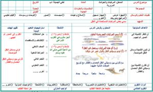 تحضير  درس الأسلوب اللغوي أسلوبا المدح والذم مادة لغتى للصف السادس الابتدائي الفصل الدراسي الأول 1441