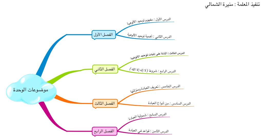 توحيد 1 مقررات pdf