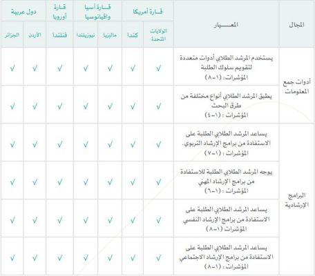 المعايير المهنية للمرشد الطلابي