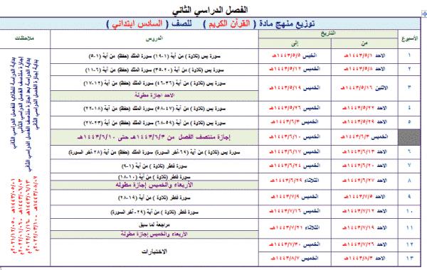مهارات القرآن الكريم تحفيظ الصف السادس الابتدائي الفصل الثانى